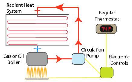 radiant-heat-system
